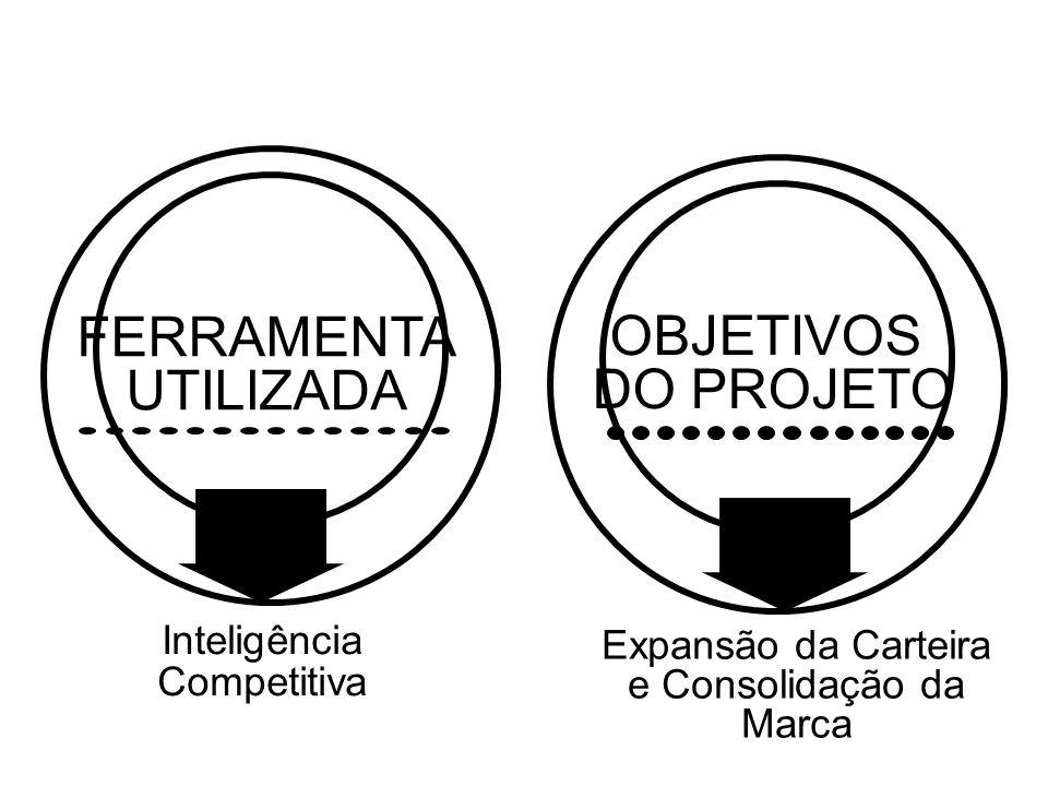 Inteligência Competitiva OBJETIVOS DO PROJETO FERRAMENTA UTILIZADA Expansão da Carteira e Consolidação da Marca