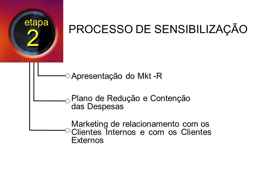 Apresentação do Mkt -R Plano de Redução e Contenção das Despesas Marketing de relacionamento com os Clientes Internos e com os Clientes Externos PROCESSO DE SENSIBILIZAÇÃO etapa 2 2