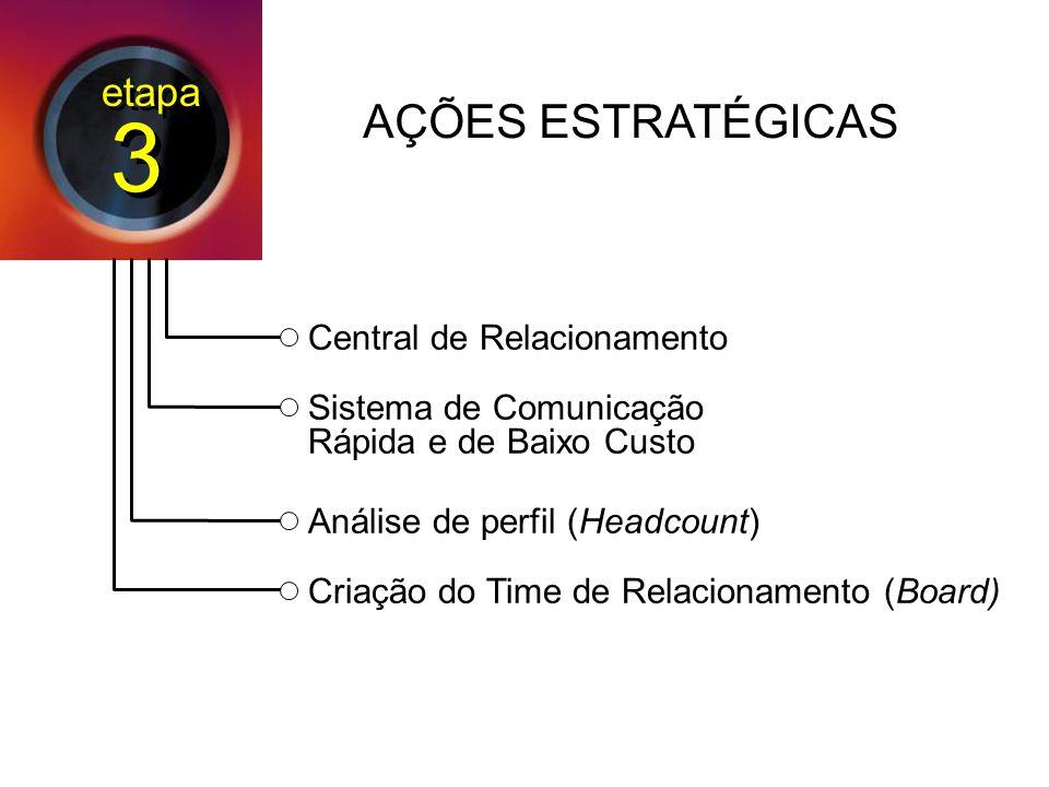 3 3 Central de Relacionamento Sistema de Comunicação Rápida e de Baixo Custo Análise de perfil (Headcount) Criação do Time de Relacionamento (Board) AÇÕES ESTRATÉGICAS