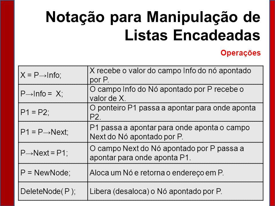 Notação para Manipulação de Listas Encadeadas Operações X = PInfo; X recebe o valor do campo Info do nó apontado por P.
