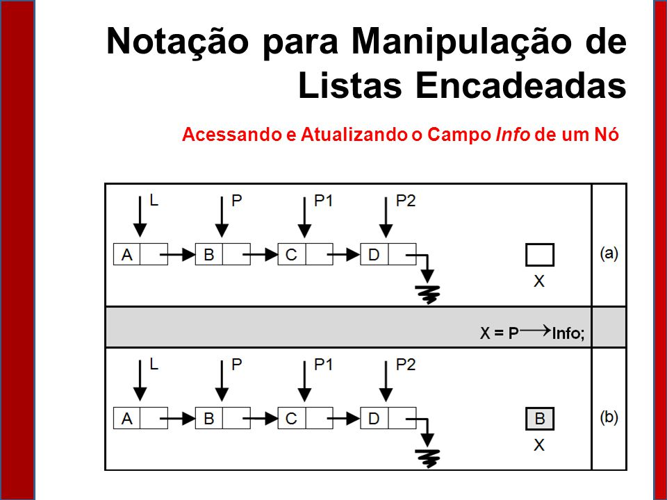 Notação para Manipulação de Listas Encadeadas Alocando e Desalocando Nós