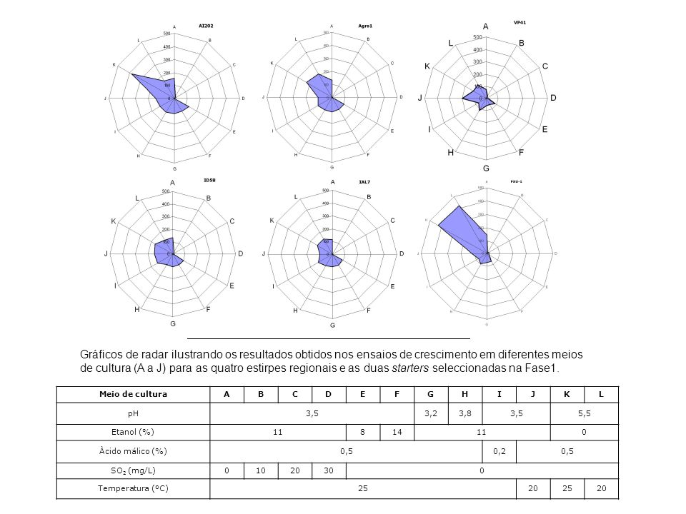 Gráficos de radar ilustrando os resultados obtidos nos ensaios de crescimento em diferentes meios de cultura (A a J) para as quatro estirpes regionais e as duas starters seleccionadas na Fase1.