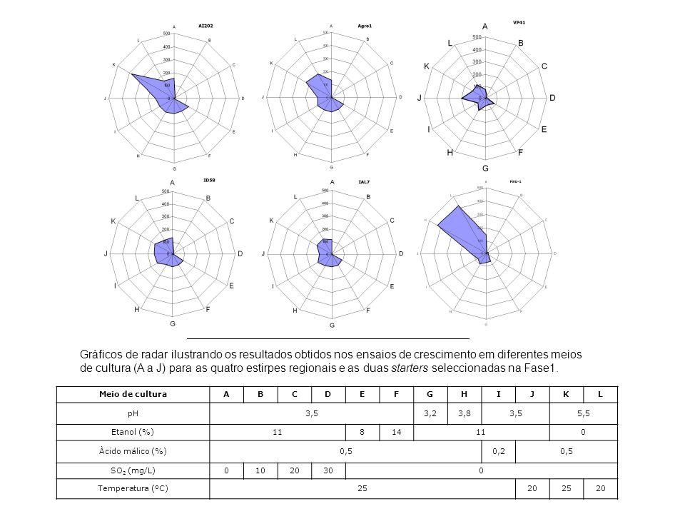 Meio de culturaABCDEFGHIJKL pH3,53,23,83,55,5 Etanol (%)11814110 Àcido málico (%)0,50,20,5 SO 2 (mg/L)01020300 Temperatura (ºC)25202520