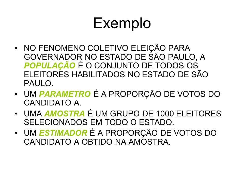 Exemplo NO FENOMENO COLETIVO ELEIÇÃO PARA GOVERNADOR NO ESTADO DE SÃO PAULO, A POPULAÇÃO É O CONJUNTO DE TODOS OS ELEITORES HABILITADOS NO ESTADO DE SÃO PAULO.