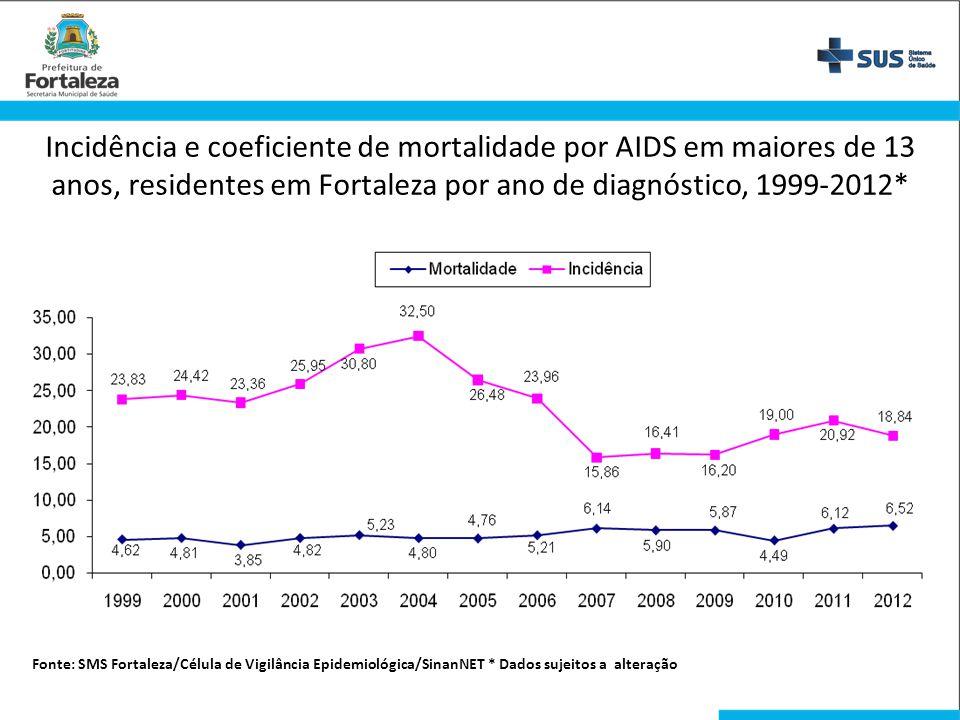 Incidência e coeficiente de mortalidade por AIDS em maiores de 13 anos, residentes em Fortaleza por ano de diagnóstico, 1999-2012* Fonte: SMS Fortalez