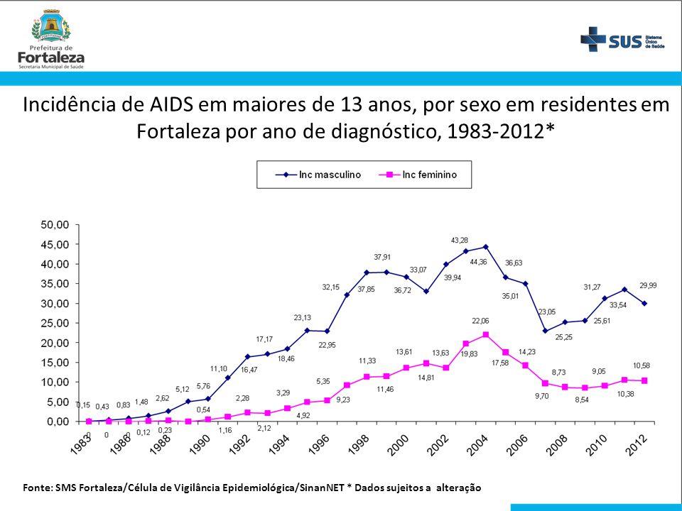 Incidência de AIDS em maiores de 13 anos, por sexo em residentes em Fortaleza por ano de diagnóstico, 1983-2012* Fonte: SMS Fortaleza/Célula de Vigilâ