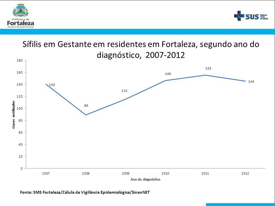 Sífilis em Gestante em residentes em Fortaleza, segundo ano do diagnóstico, 2007-2012 Fonte: SMS Fortaleza/Célula de Vigilância Epidemiológica/SinanNE