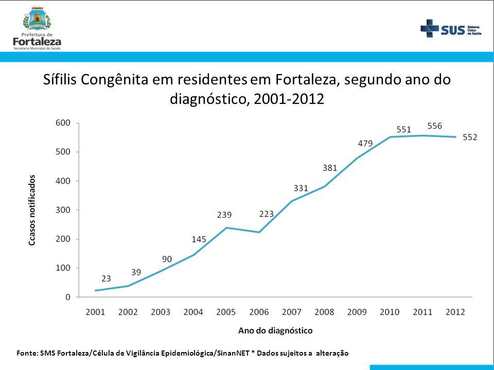 Sífilis Congênita em residentes em Fortaleza, segundo ano do diagnóstico, 2001-2012 Fonte: SMS Fortaleza/Célula de Vigilância Epidemiológica/SinanNET