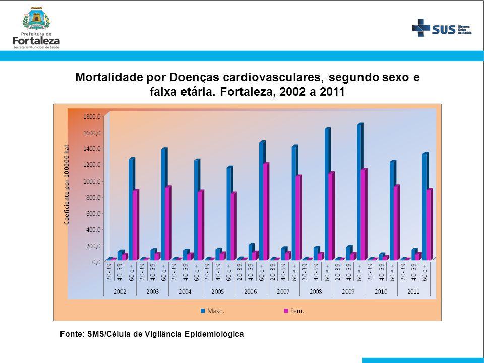Mortalidade por Doenças cardiovasculares, segundo sexo e faixa etária. Fortaleza, 2002 a 2011 Fonte: SMS/Célula de Vigilância Epidemiológica