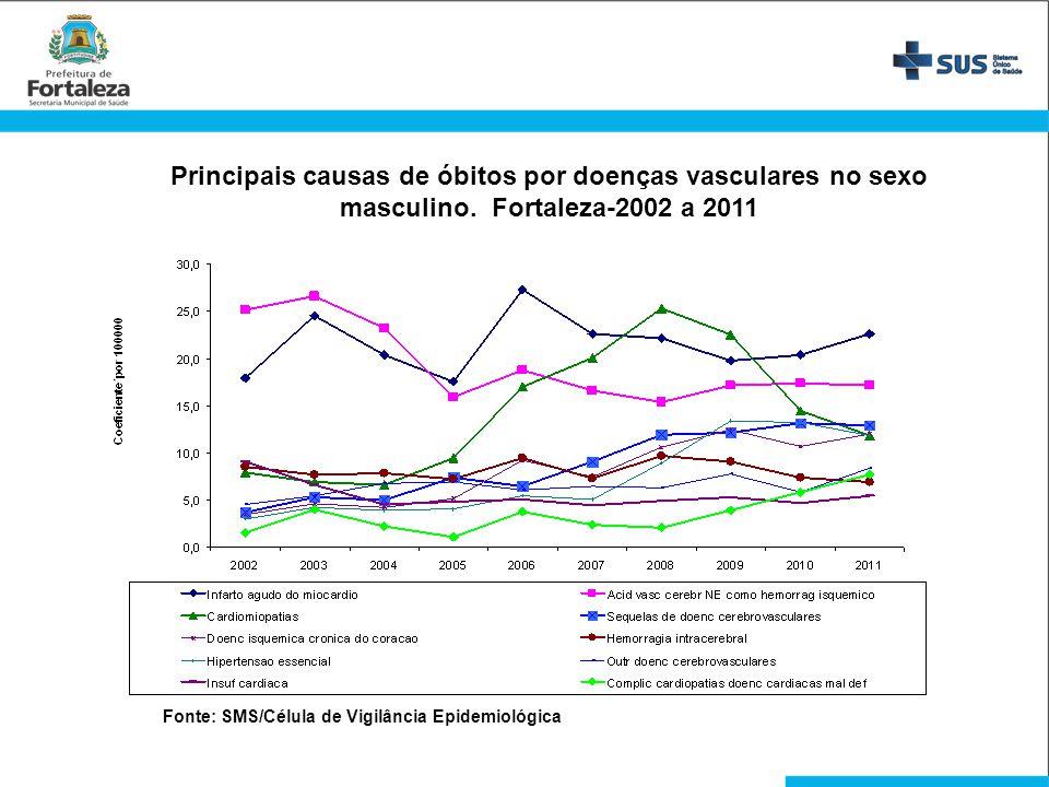 Principais causas de óbitos por doenças vasculares no sexo masculino. Fortaleza-2002 a 2011