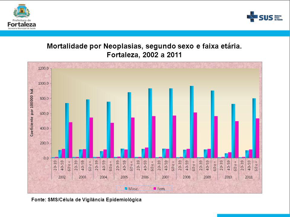 Mortalidade por Neoplasias, segundo sexo e faixa etária. Fortaleza, 2002 a 2011 Fonte: SMS/Célula de Vigilância Epidemiológica