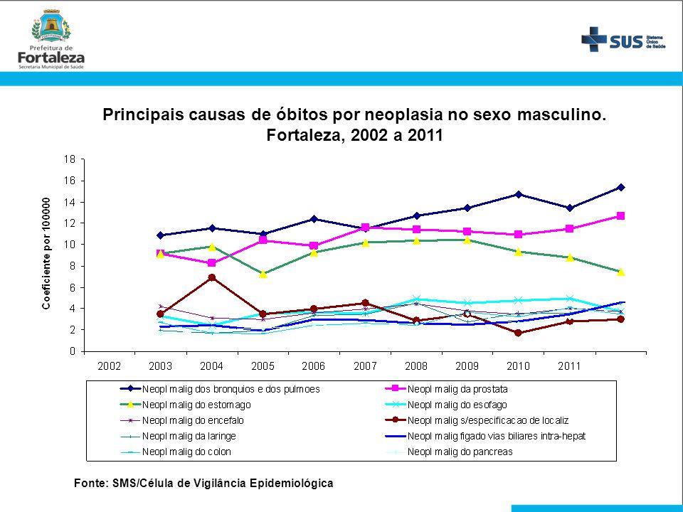 Principais causas de óbitos por neoplasia no sexo masculino. Fortaleza, 2002 a 2011