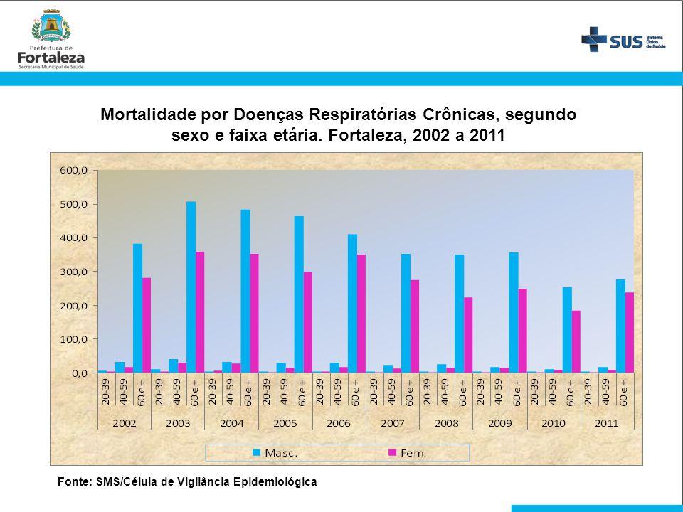 Mortalidade por Doenças Respiratórias Crônicas, segundo sexo e faixa etária. Fortaleza, 2002 a 2011 Fonte: SMS/Célula de Vigilância Epidemiológica
