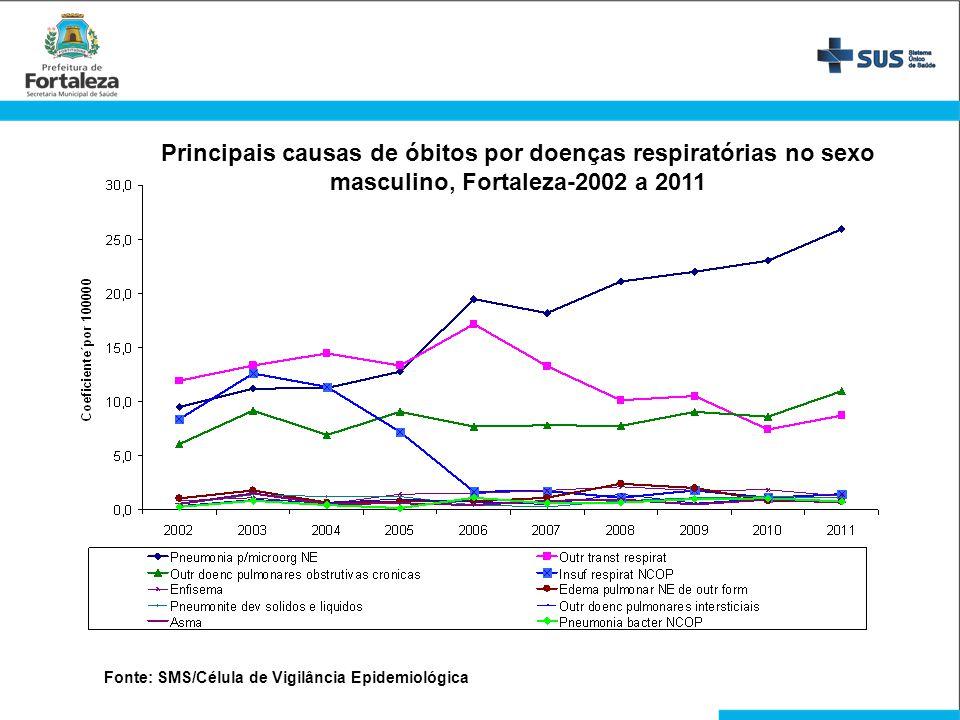 Principais causas de óbitos por doenças respiratórias no sexo masculino, Fortaleza-2002 a 2011 Fonte: SMS/Célula de Vigilância Epidemiológica