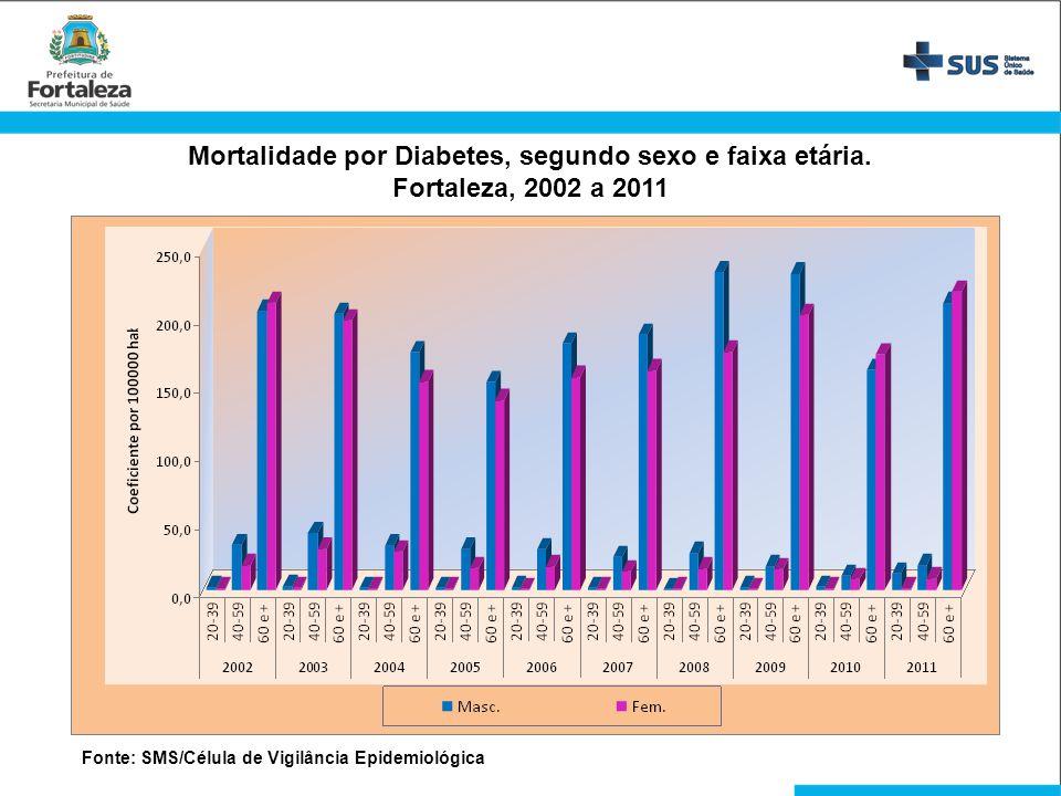 Mortalidade por Diabetes, segundo sexo e faixa etária. Fortaleza, 2002 a 2011 Fonte: SMS/Célula de Vigilância Epidemiológica