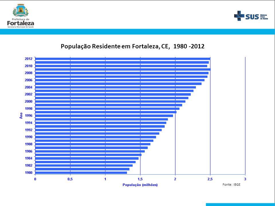 População Residente em Fortaleza, CE, 1980 -2012 Fonte: IBGE