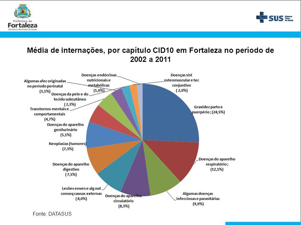 Fonte: DATASUS Média de internações, por capítulo CID10 em Fortaleza no período de 2002 a 2011