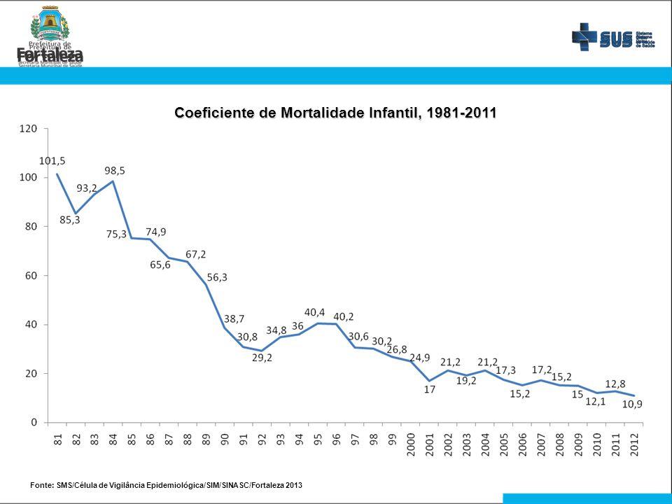 Fonte: SMS/Célula de Vigilância Epidemiológica/SIM/SINASC/Fortaleza 2013 Coeficiente de Mortalidade Infantil, 1981-2011
