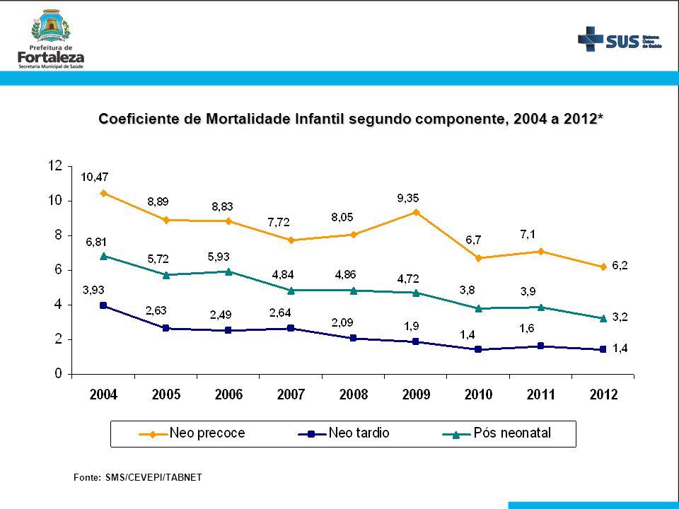 Coeficiente de Mortalidade Infantil segundo componente, 2004 a 2012* Fonte: SMS/CEVEPI/TABNET
