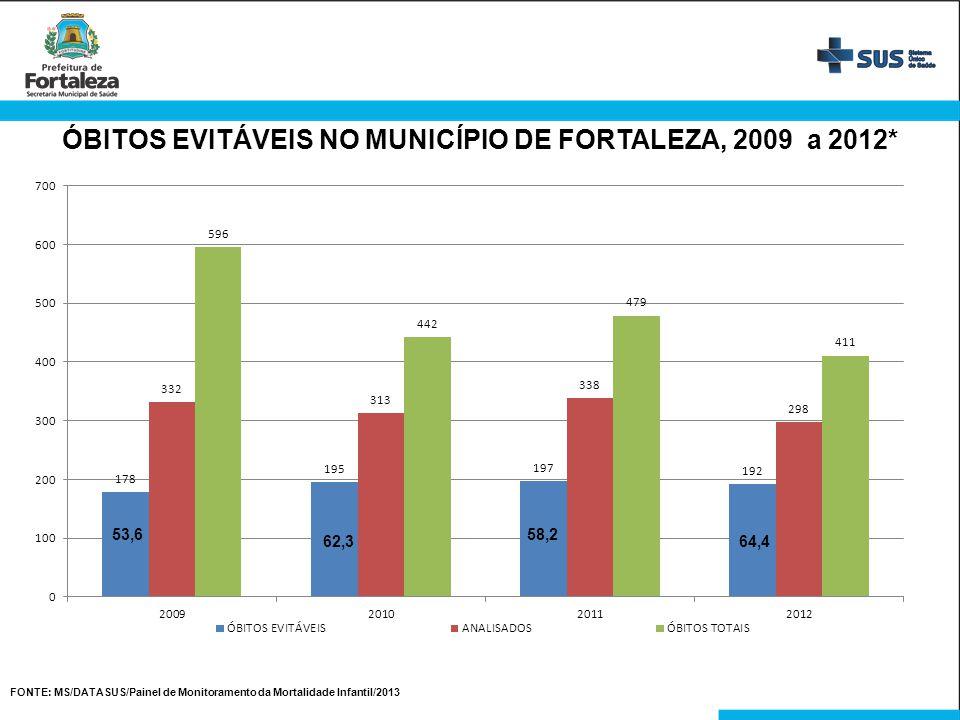 ÓBITOS EVITÁVEIS NO MUNICÍPIO DE FORTALEZA, 2009 a 2012* FONTE: MS/DATASUS/Painel de Monitoramento da Mortalidade Infantil/2013 53,6 62,3 58,2 64,4