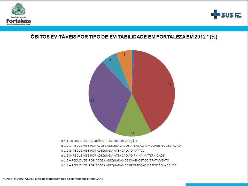 FONTE: MS/DATASUS/Painel de Monitoramento da Mortalidade Infantil/2013 ÓBITOS EVITÁVEIS POR TIPO DE EVITABILIDADE EM FORTALEZA EM 2012 * (%)