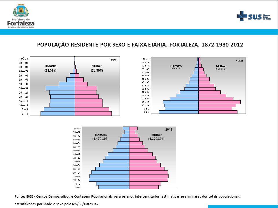 POPULAÇÃO RESIDENTE POR SEXO E FAIXA ETÁRIA. FORTALEZA, 1872-1980-2012 Fonte: IBGE - Censos Demográficos e Contagem Populacional; para os anos interce