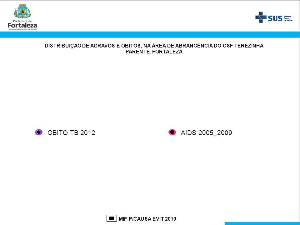 DISTRIBUIÇÃO DE AGRAVOS E OBITOS, NA ÁREA DE ABRANGÊNCIA DO CSF TEREZINHA PARENTE, FORTALEZA MIF P/CAUSA EVIT 2010 AIDS 2005_2009ÓBITO TB 2012