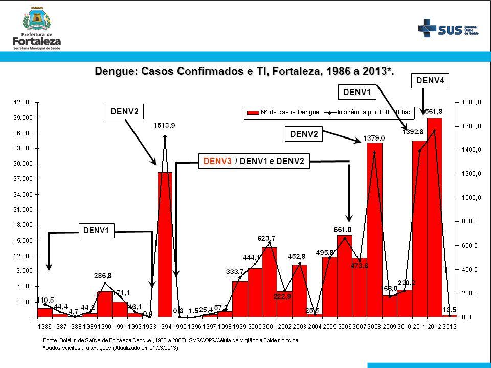 Dengue: Casos Confirmados e TI, Fortaleza, 1986 a 2013*. DENV1 DENV2 DENV3 / DENV1 e DENV2 DENV2 DENV1 DENV4