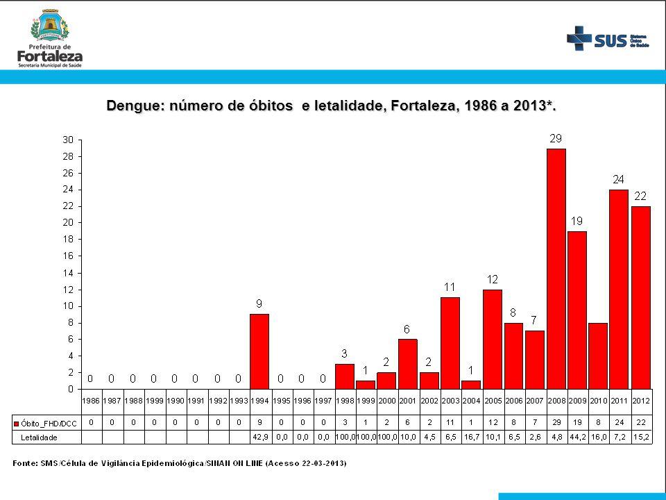 Dengue: número de óbitos e letalidade, Fortaleza, 1986 a 2013*.