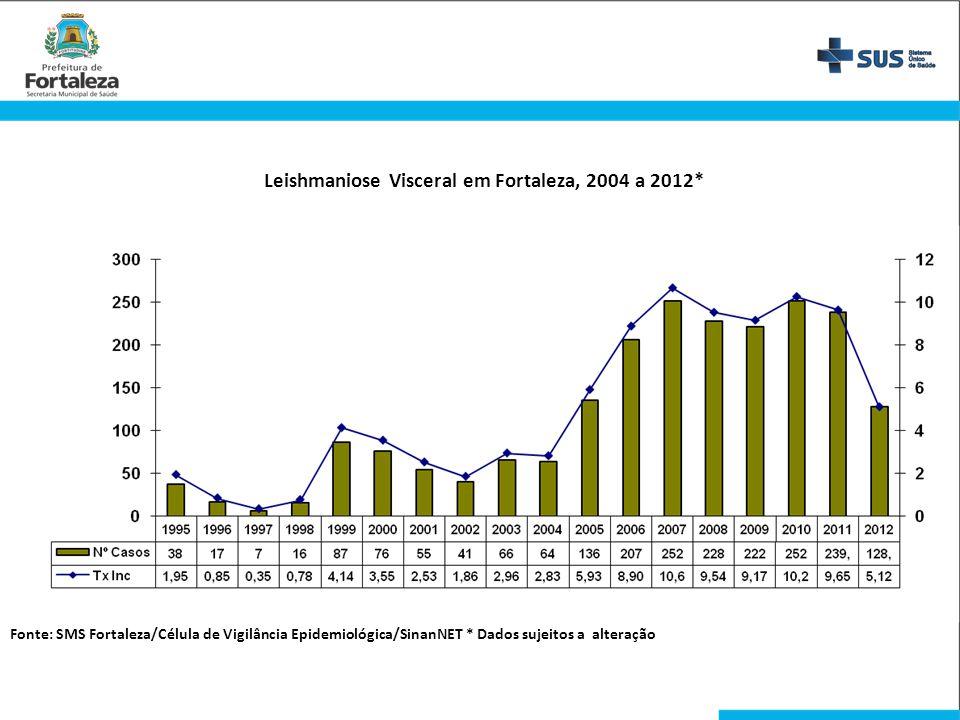 Leishmaniose Visceral em Fortaleza, 2004 a 2012* Fonte: SMS Fortaleza/Célula de Vigilância Epidemiológica/SinanNET * Dados sujeitos a alteração