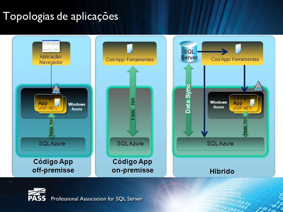 Topologias de aplicações Aplicação/ Navegador App Code (ASP.NET ) App Code (ASP.NET ) Código App (ASP.NET) Código App (ASP.NET) TSQL TDS SQL Azure Win