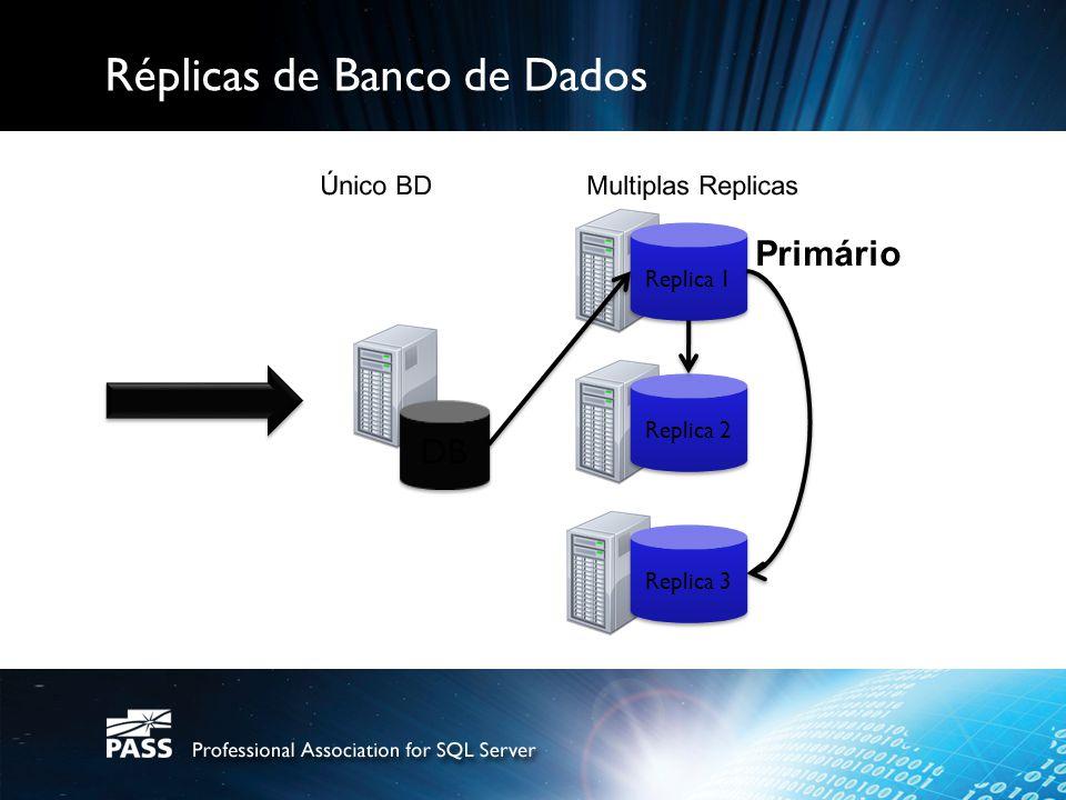 Réplicas de Banco de Dados Replica 1 Replica 2 Replica 3 DB