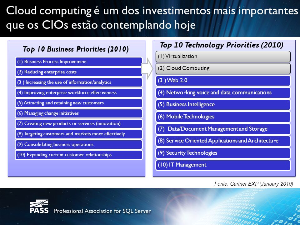 Cloud computing é um dos investimentos mais importantes que os CIOs estão contemplando hoje Top 10 Business Priorities (2010) (1) Business Process Imp