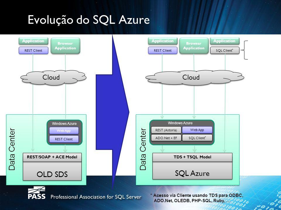 Topologias de aplicações Aplicação/ Navegador App Code (ASP.NET ) App Code (ASP.NET ) Código App (ASP.NET) Código App (ASP.NET) TSQL TDS SQL Azure Windows Azure Código App off-premisse Cod App/ Ferramentas SQL Azure Hibrido Data Sync Data Sync SQL Azure SQL Server App Code (ASP.NET ) App Code (ASP.NET ) Código App (ASP.NET) Código App (ASP.NET) / T-SQL / TDS TSQL TDS Windows Azure Cod App/ Ferramentas Código App on-premisse