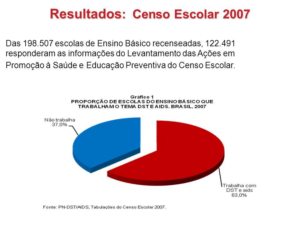 Resultados : Censo Escolar 2007 Das 198.507 escolas de Ensino Básico recenseadas, 122.491 responderam as informações do Levantamento das Ações em Prom