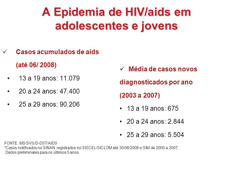 Casos acumulados de aids (até 06/ 2008) 13 a 19 anos: 11.079 20 a 24 anos: 47.400 25 a 29 anos: 90.206 Média de casos novos diagnosticados por ano (20