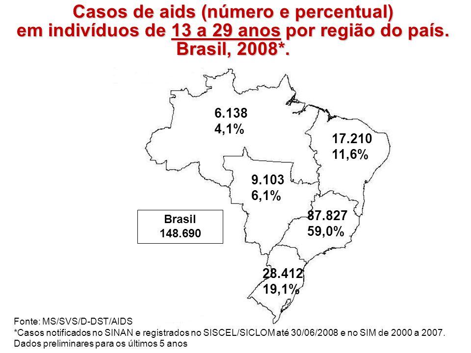 Casos de aids (número e percentual) em indivíduos de 13 a 29 anos por região do país. Brasil, 2008*. Brasil 148.690 Fonte: MS/SVS/D-DST/AIDS *Casos no