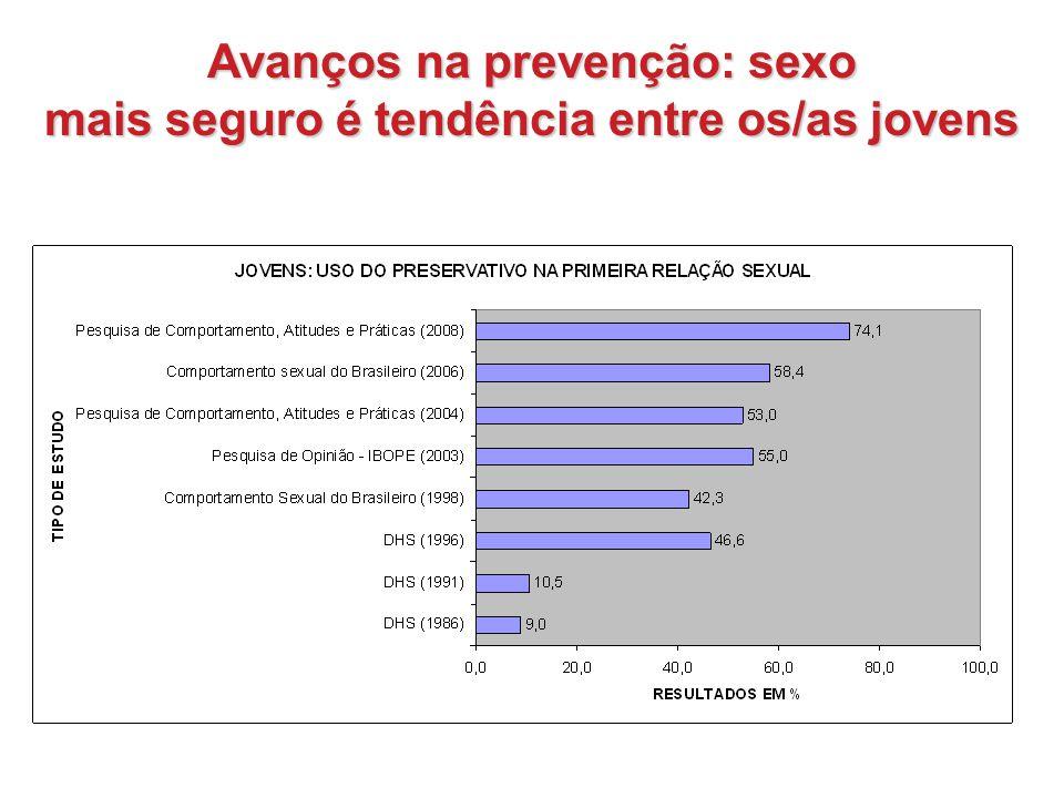 Avanços na prevenção: sexo mais seguro é tendência entre os/as jovens
