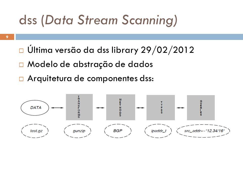 dss (Data Stream Scanning) 9 Última versão da dss library 29/02/2012 Modelo de abstração de dados Arquitetura de componentes dss: