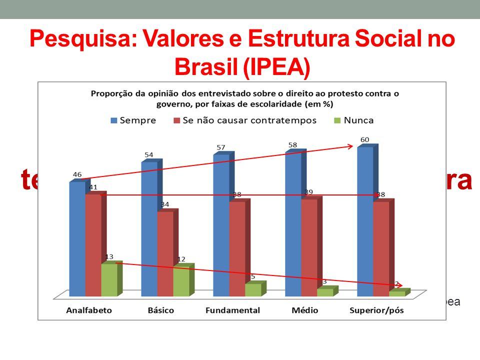 Pesquisa: Valores e Estrutura Social no Brasil (IPEA) Fonte : Ipea Você acha que as pessoas tem o direito de protestar contra o governo?