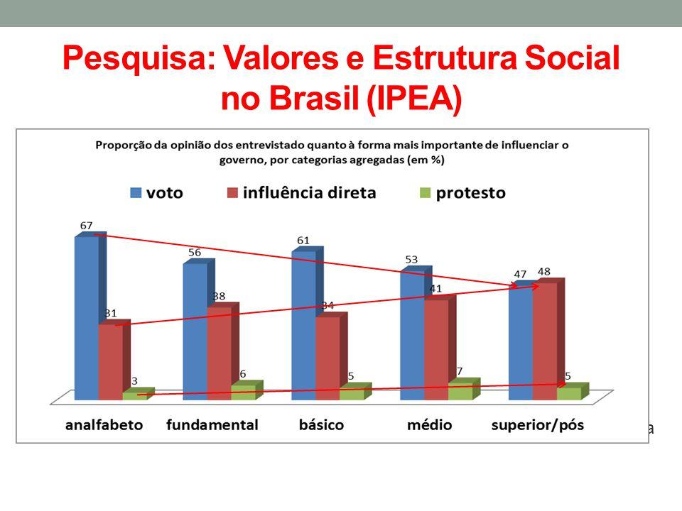 Pesquisa: Valores e Estrutura Social no Brasil (IPEA) Fonte : Ipea Qual a forma mais importante de influenciar o governo?