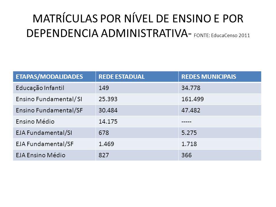 MATRÍCULAS POR NÍVEL DE ENSINO E POR DEPENDENCIA ADMINISTRATIVA- FONTE: EducaCenso 2011 ETAPAS/MODALIDADESREDE ESTADUALREDES MUNICIPAIS Educação Infan