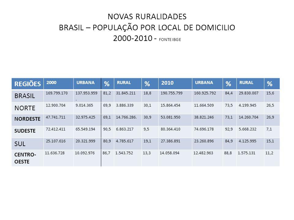 NOVAS RURALIDADES BRASIL – POPULAÇÃO POR LOCAL DE DOMICILIO 2000-2010 - FONTE IBGE REGIÕES 2000URBANA % RURAL % 2010 URBANA % RURAL % BRASIL 169.799.170 137.953.959.