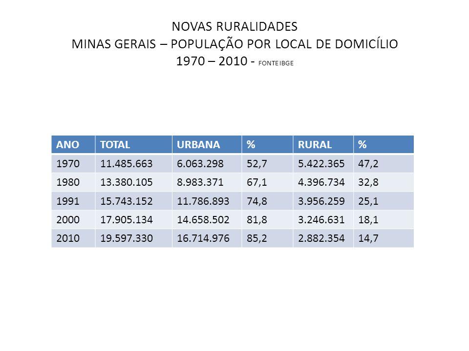 NOVAS RURALIDADES MINAS GERAIS – POPULAÇÃO POR LOCAL DE DOMICÍLIO POR REGIÃO DE PLANEJAMENTO – 2010 - FONTE:IBGE REGIÃOÁREATOTALURBANA%RURAL% ALTO PARANAIBA 36.935,9655.353569.16686,8586.18713,15 CENTRAL 80.576,96.971.0496.553.63394,01417.4175,99 CENTRO-OESTE 31.626,91.120.202993.24388,67126.95911,33 JEQUITINHONHA -MUCURI 63.101,11.002.119632.86763,15369.25236,85 MATA 35.847,22.173.3741.756.20680,81417.16819,19 NOROESTE 62.764,1366.418286.61878,2279.80021,78 NORTE 128.601,61.610.4141.117.96169,42492.45330,58 RIO DOCE 41.936,61.620.9931.301.42380,29319.57019,71 SUL 53.096,92.588.2802.112.99881,64475.28218,36 TRIÂNGULO 53.896,41.489.1291.390.86293,4098.2676,60