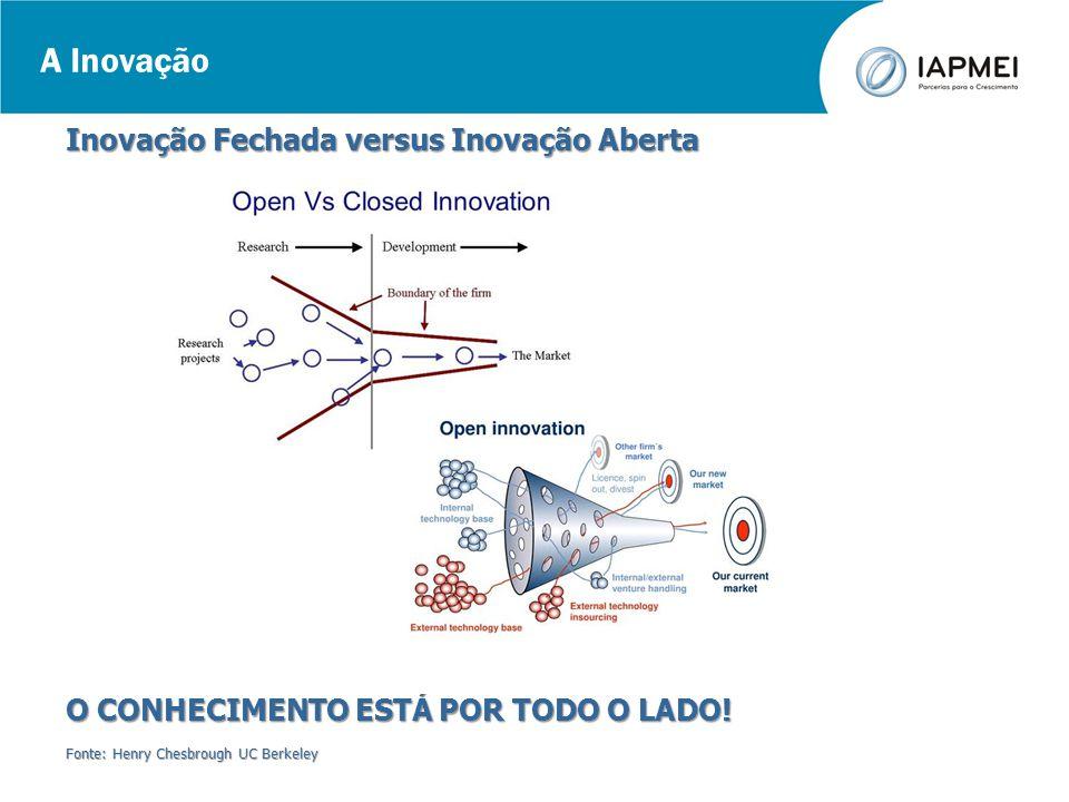 A Inovação Inovação Fechada versus Inovação Aberta O CONHECIMENTO ESTÁ POR TODO O LADO! Fonte: Henry Chesbrough UC Berkeley