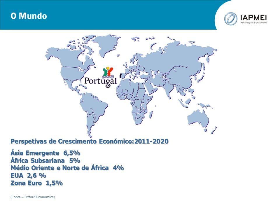 O Mundo Perspetivas de Crescimento Económico:2011-2020 Ásia Emergente 6,5% África Subsariana 5% Médio Oriente e Norte de África 4% EUA 2,6 % Zona Euro