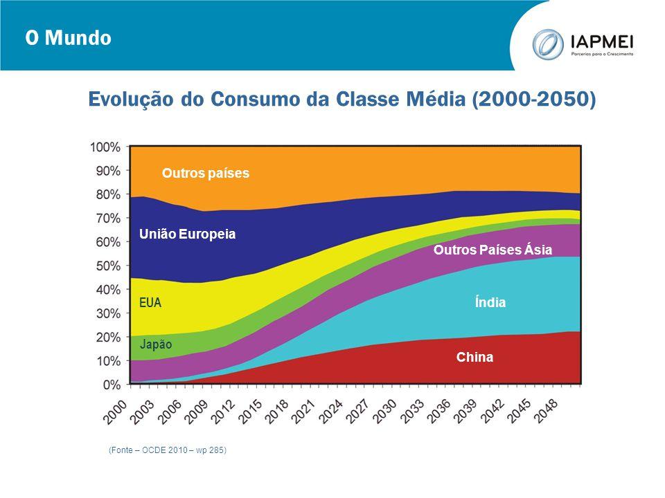 O Mundo (Fonte – OCDE 2010 – wp 285) Evolução do Consumo da Classe Média (2000-2050) Outros países União Europeia EUA Japão Outros Países Ásia Índia C
