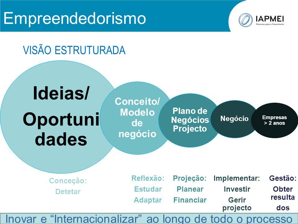 Empreendedorismo Ideias/ Oportuni dades Conceito/ Modelo de negócio Plano de Negócios Projecto Negócio Empresas > 2 anos Conceção: Detetar Reflexão: E