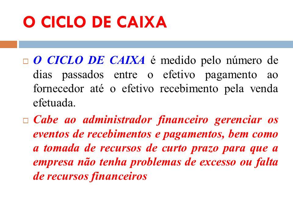 O CICLO DE CAIXA O CICLO DE CAIXA é medido pelo número de dias passados entre o efetivo pagamento ao fornecedor até o efetivo recebimento pela venda e