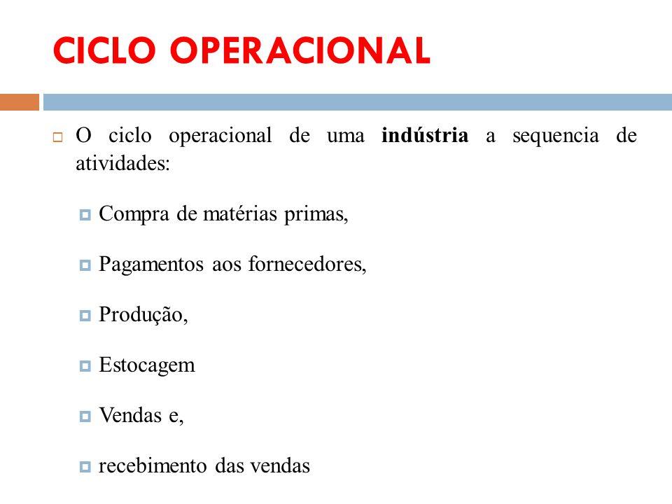 CICLO OPERACIONAL O ciclo operacional de uma indústria a sequencia de atividades: Compra de matérias primas, Pagamentos aos fornecedores, Produção, Es